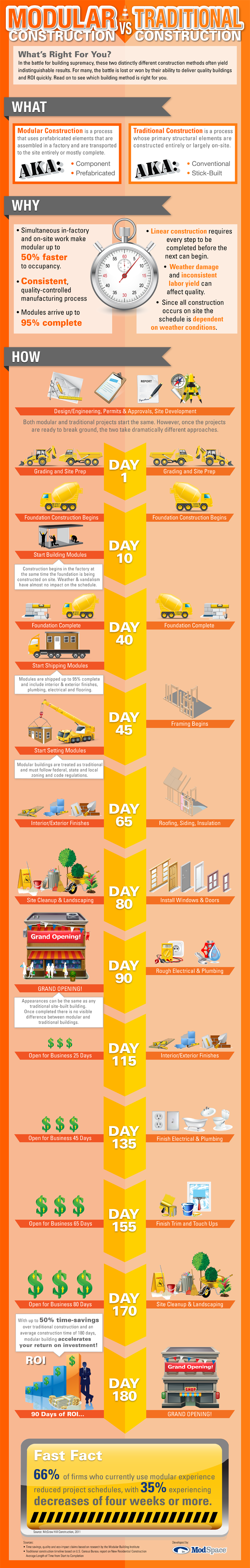 modular vs traditional infographic1 Infographic: Modular Construction or Traditional Building... Whats right for you?