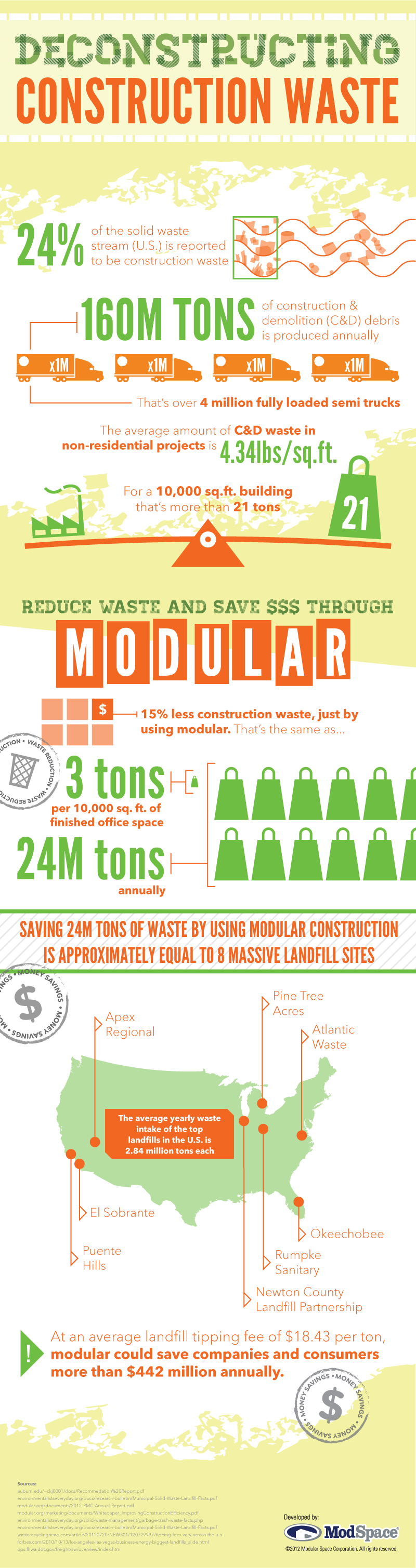 modspace deconstructwaste final 012413 Infographic: Deconstructing Construction Waste
